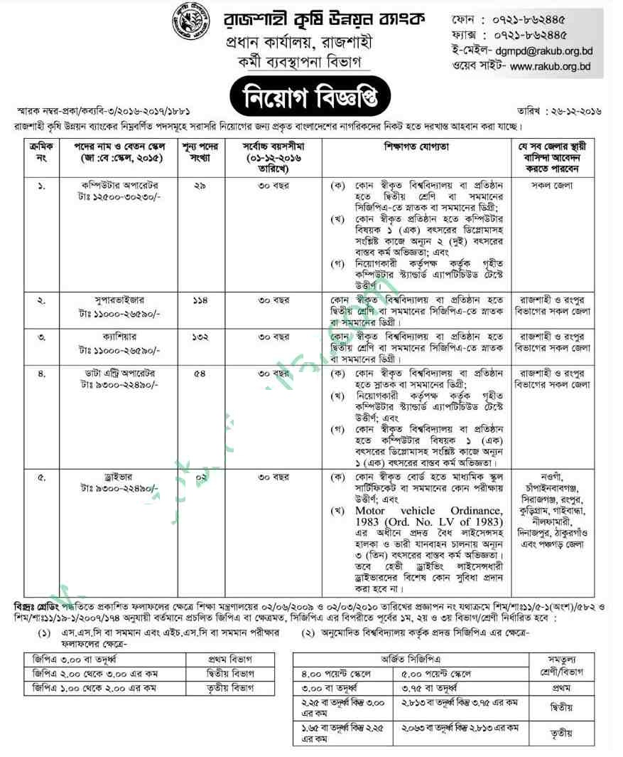 Rajshahi Krishi Unnayan Bank Jobs Cricular 2017