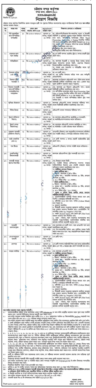 Chittagong Port Authority Job Circular On January 2017