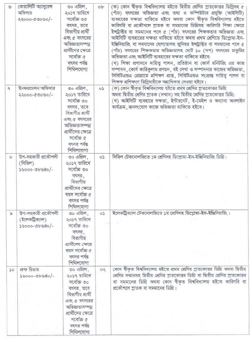 Bangladesh Technical Education Board (BTEB) Job Circular 2017