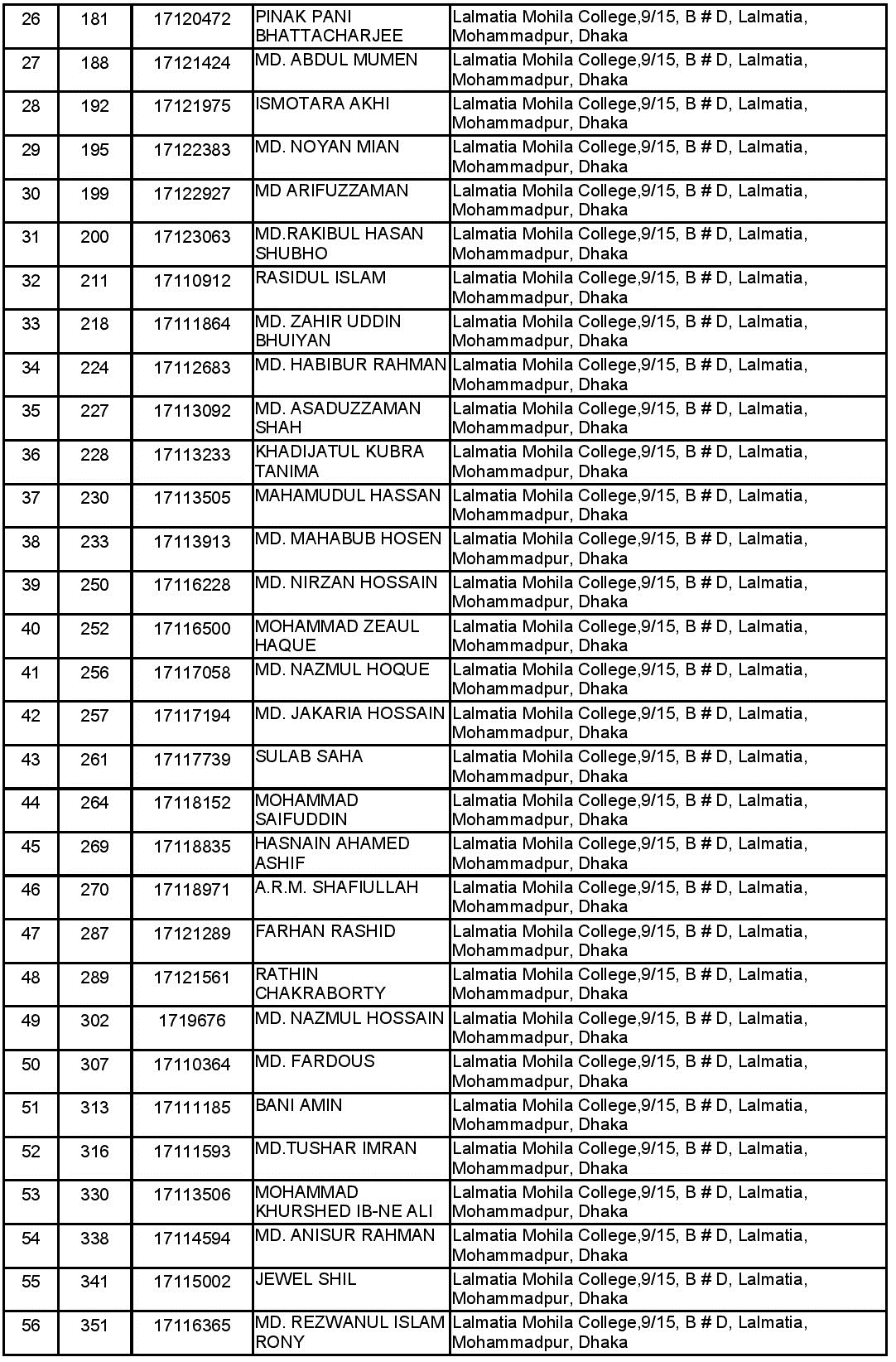 Pubali Bank Limited Written Exam Result 2017