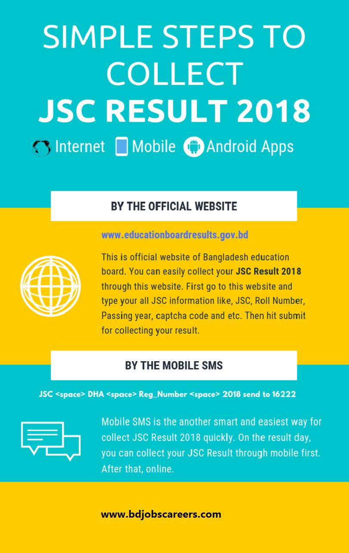 JSC Result 2018 Infographic