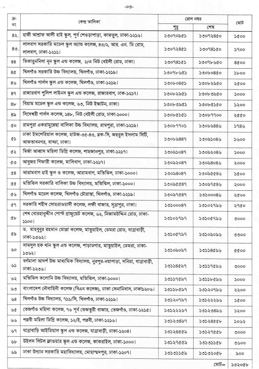 Bangladesh Bureau of Statistics bbs VIVA Exam Notice 2019