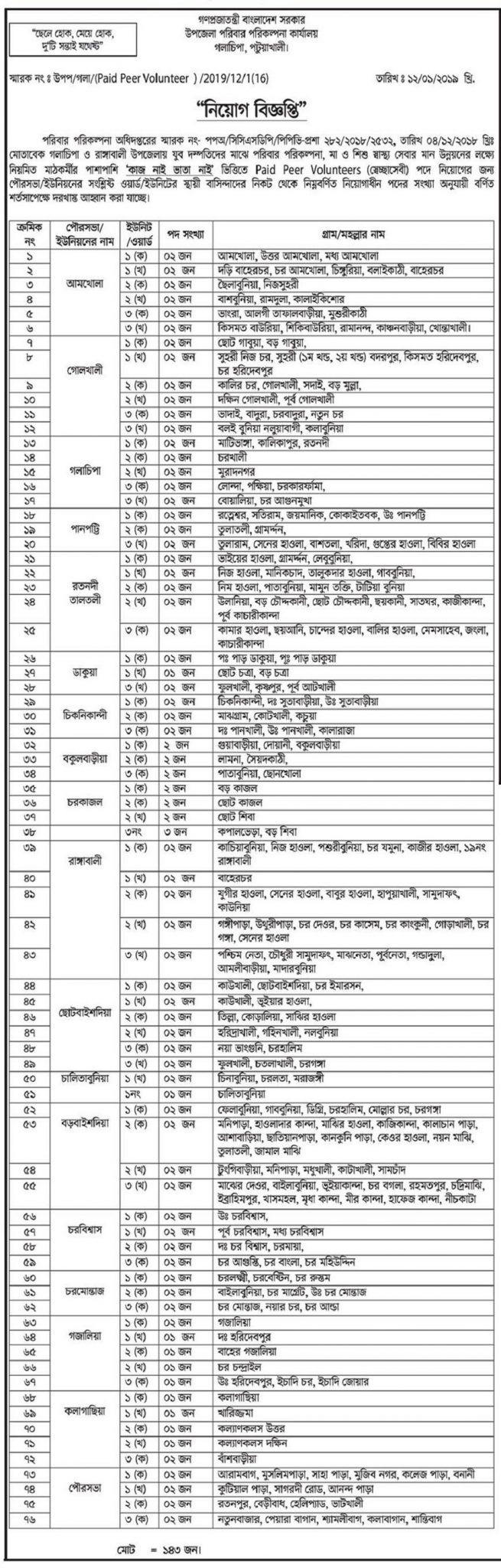 Upazila Family Planning Office Job Circular 2019