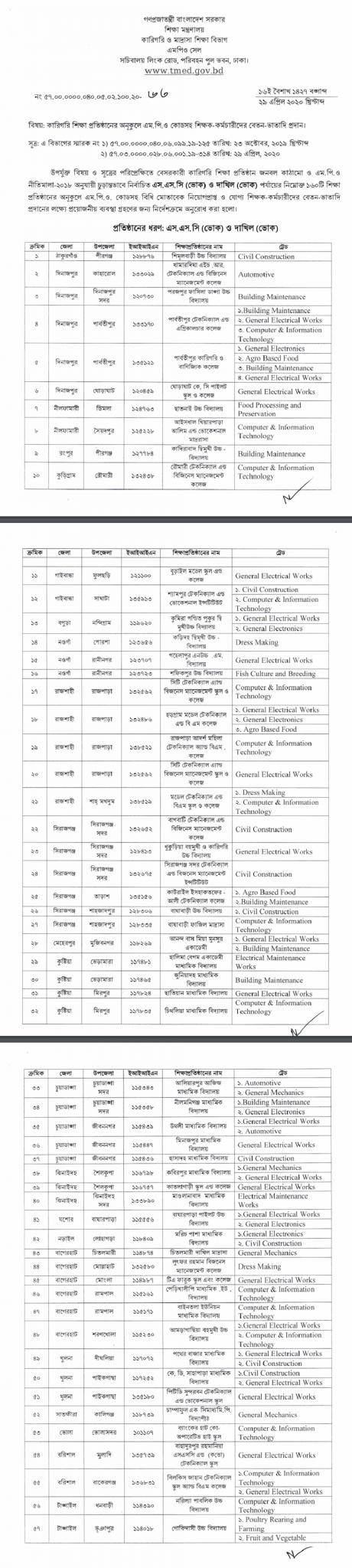 MPO List 2020